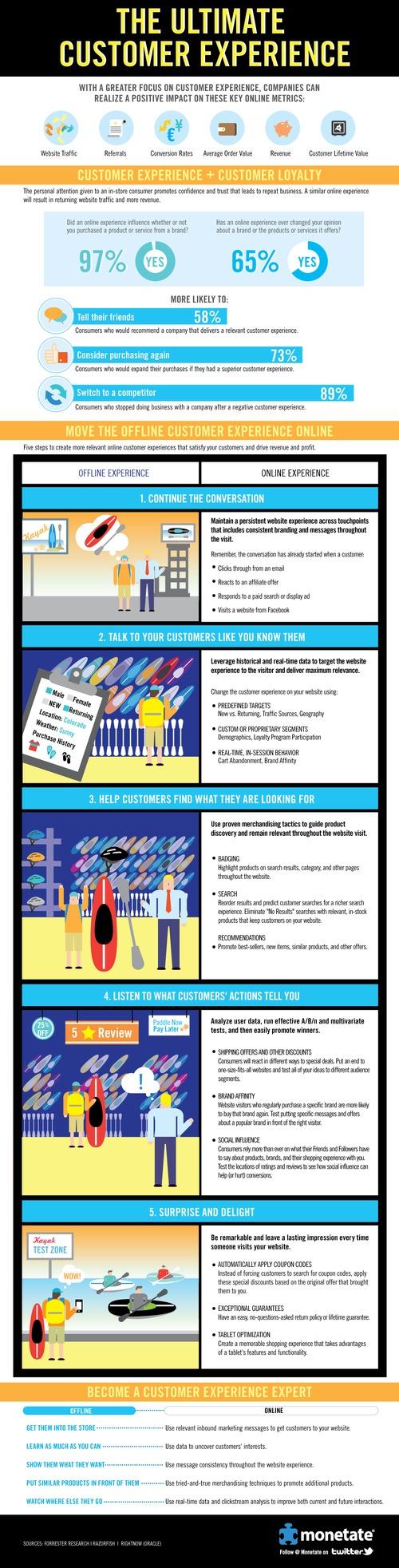 Monetate_cx_infographic